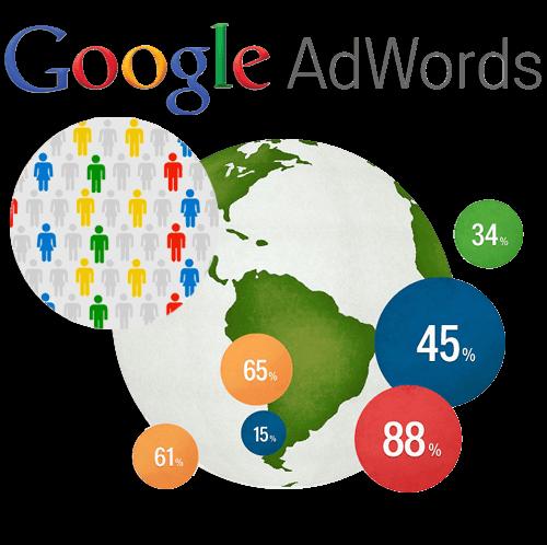 Adwords , google adwords